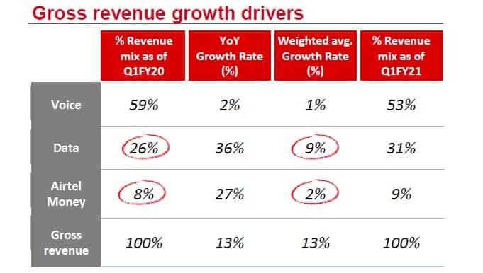 Bharti Airtel Gross Revenue Growth Drivers