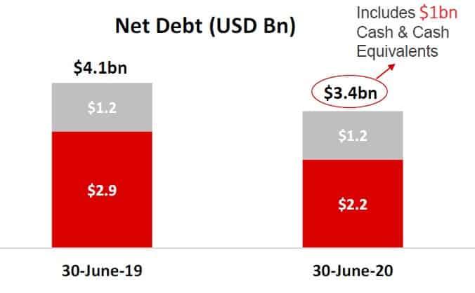 Bharti Airtel Net Debt