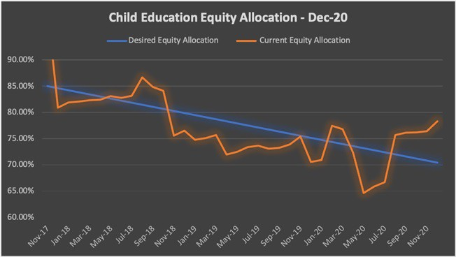 Child Education equity allocation from Nov-17 till date