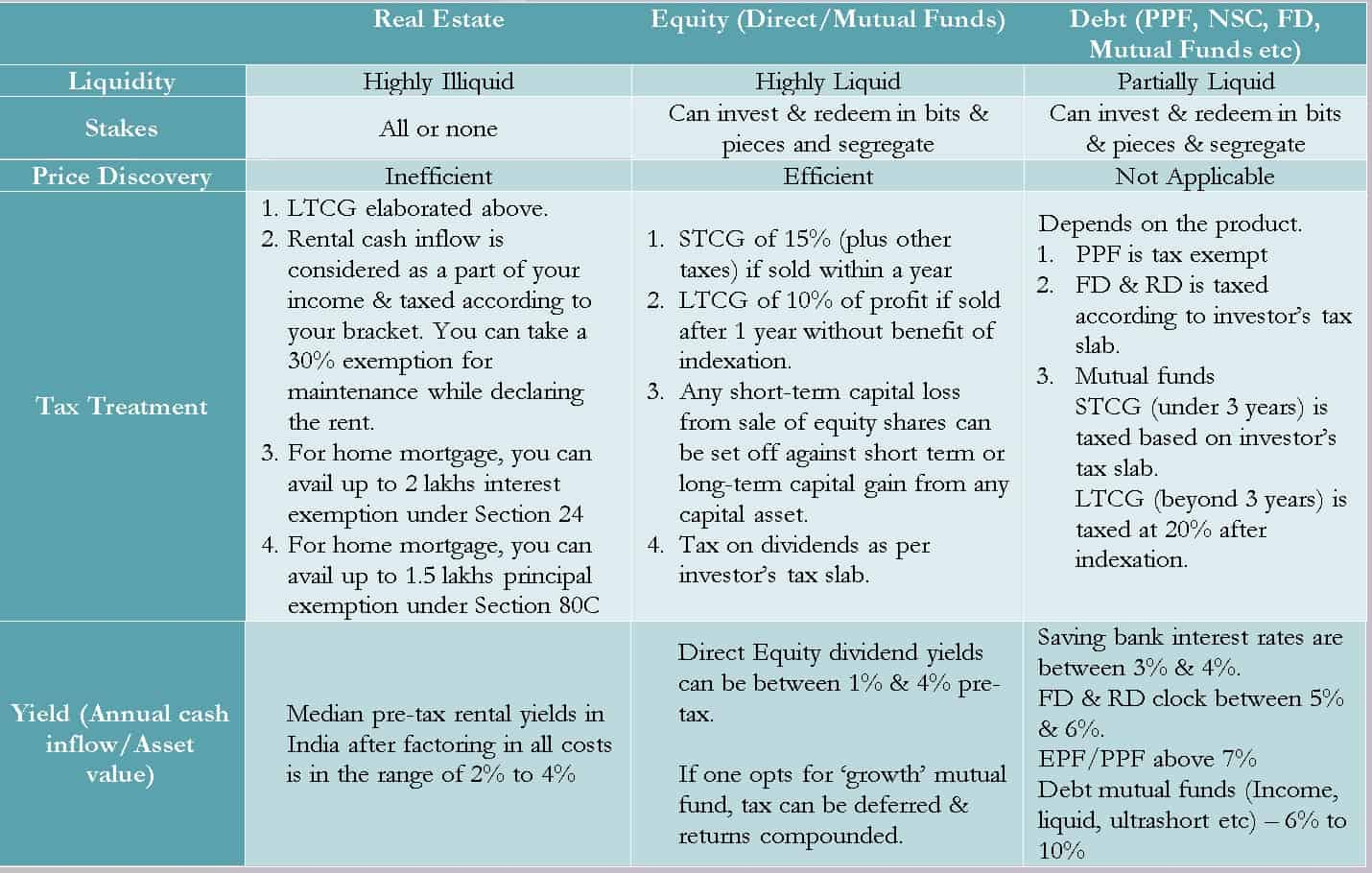 Comparison of parameters across asset classes