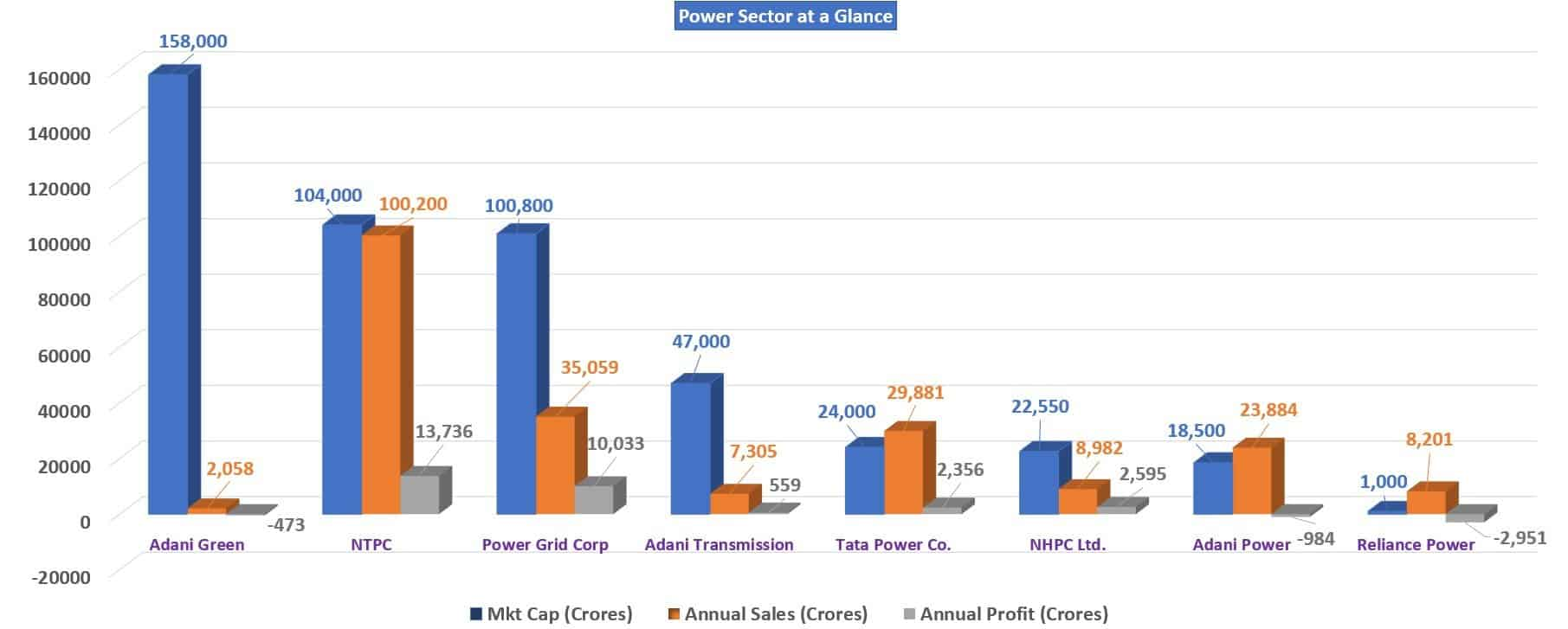 Comparison of power sector company financials