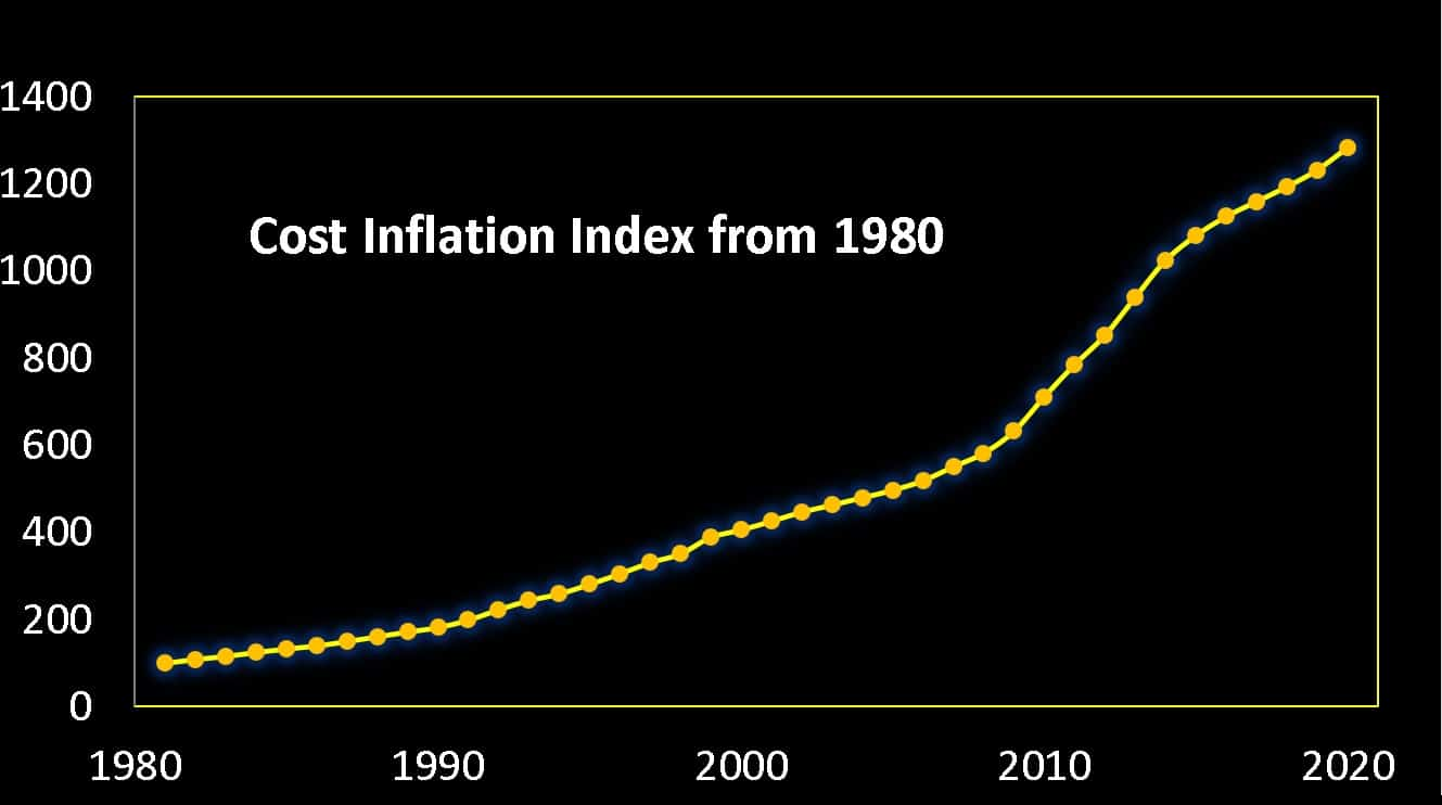 Cost inflation index from 1980 to 2021