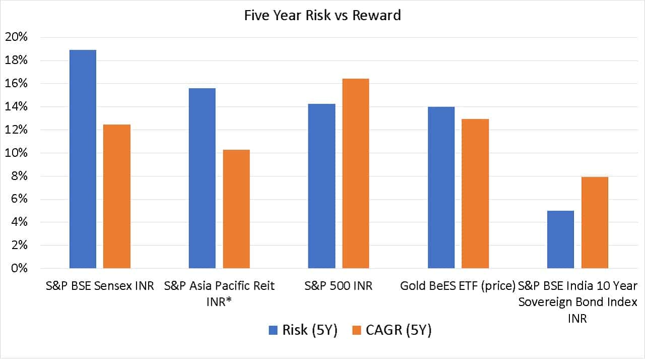 Five year risk vs reward comparison of S&P BSE Sensex INR, S&P Asia Pacific Reit INR (estimated), S&P 500 INR, Gold BeES ETF (price) and S&P BSE India 10 Year Sovereign Bond Index INR