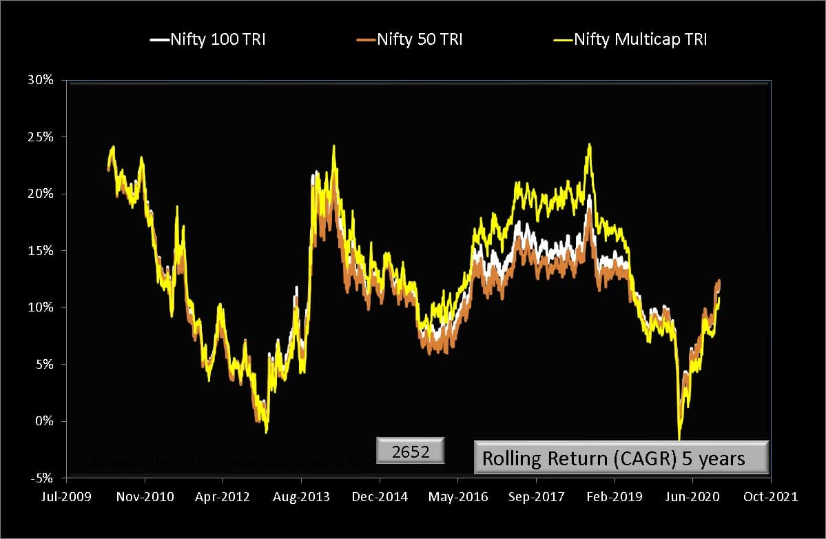 Five year rolling returns of Nifty500 Multicap 50-25-25 TRI with Nifty 50 TRI and Nifty 100 TRI