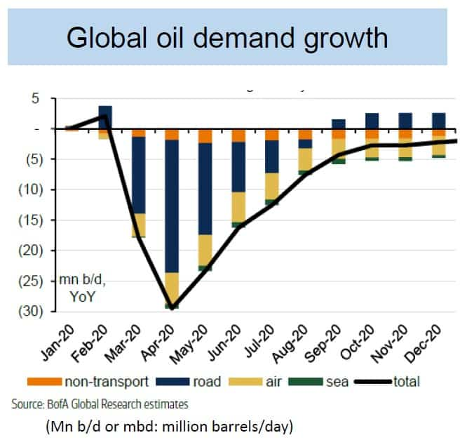 Growth in Global Oil Demand
