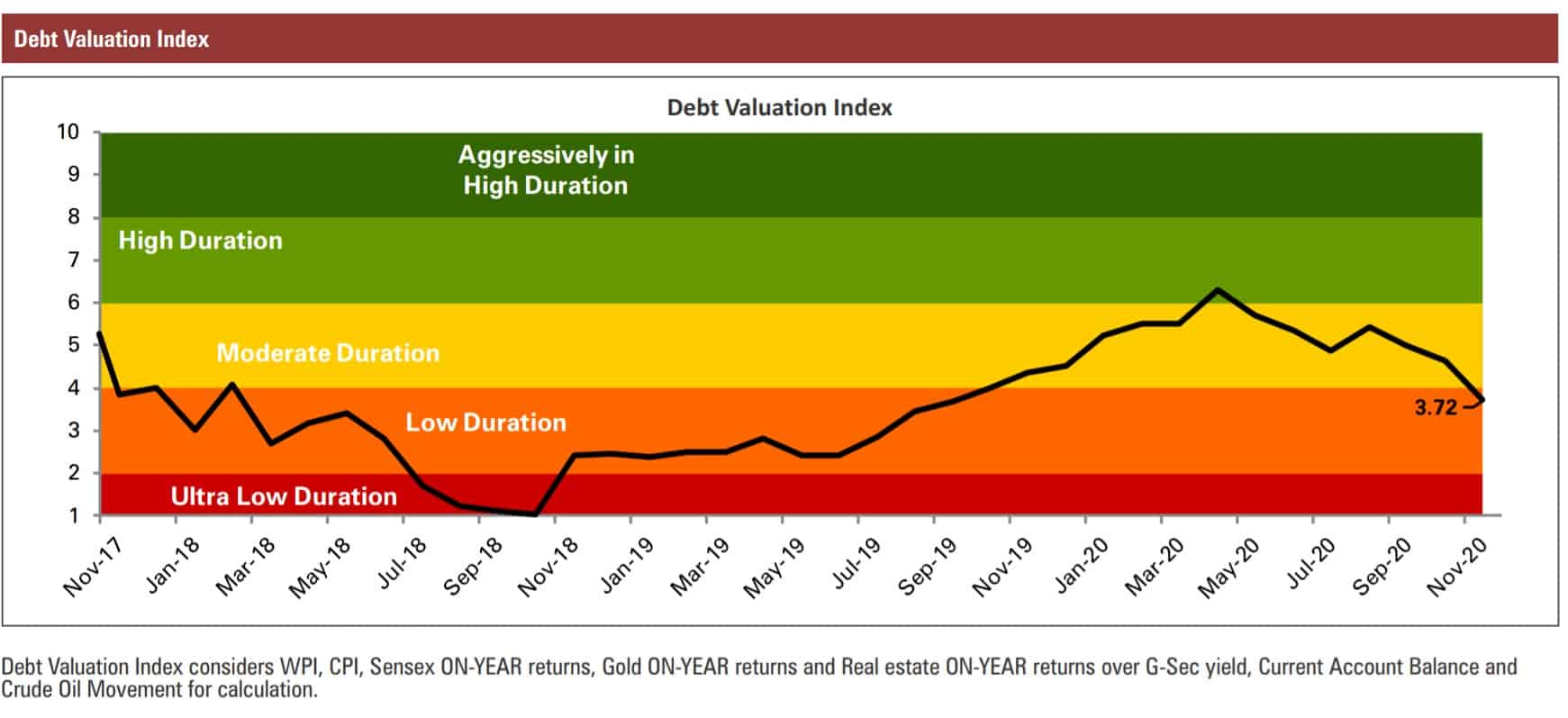 ICICI Debt Valuation Index