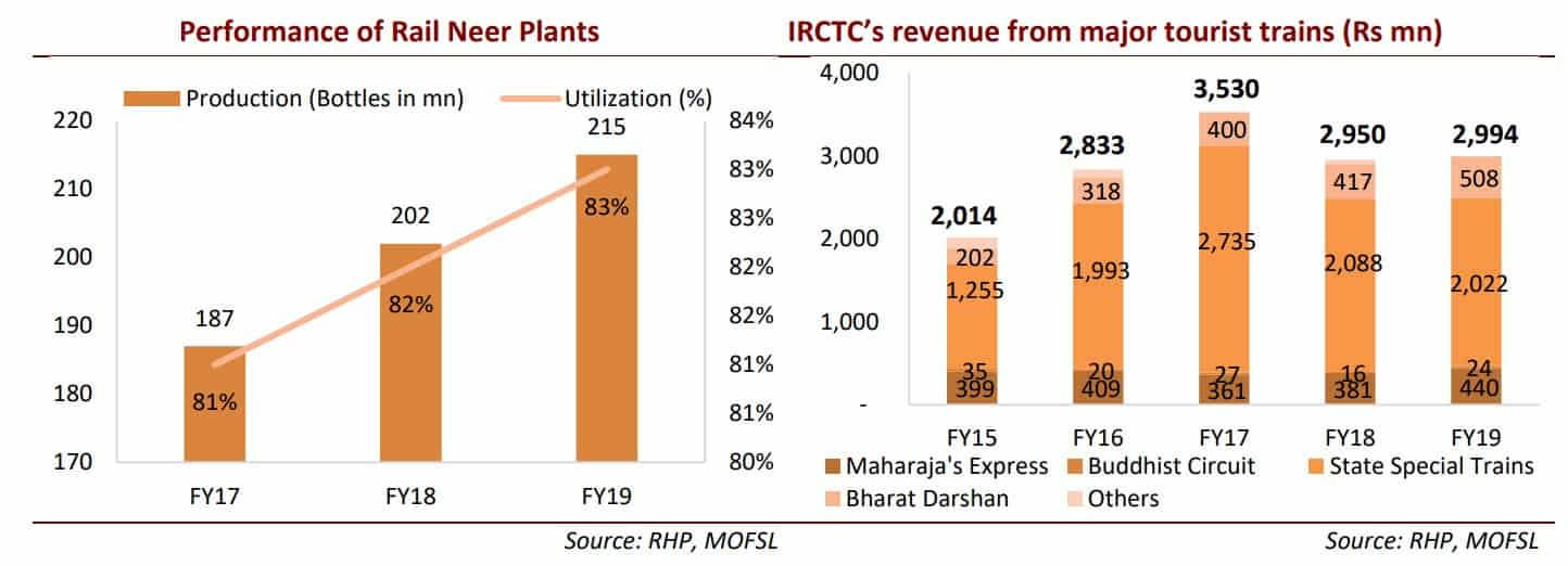 IRCTC Rail Neer Performance and revenue from tourist trains