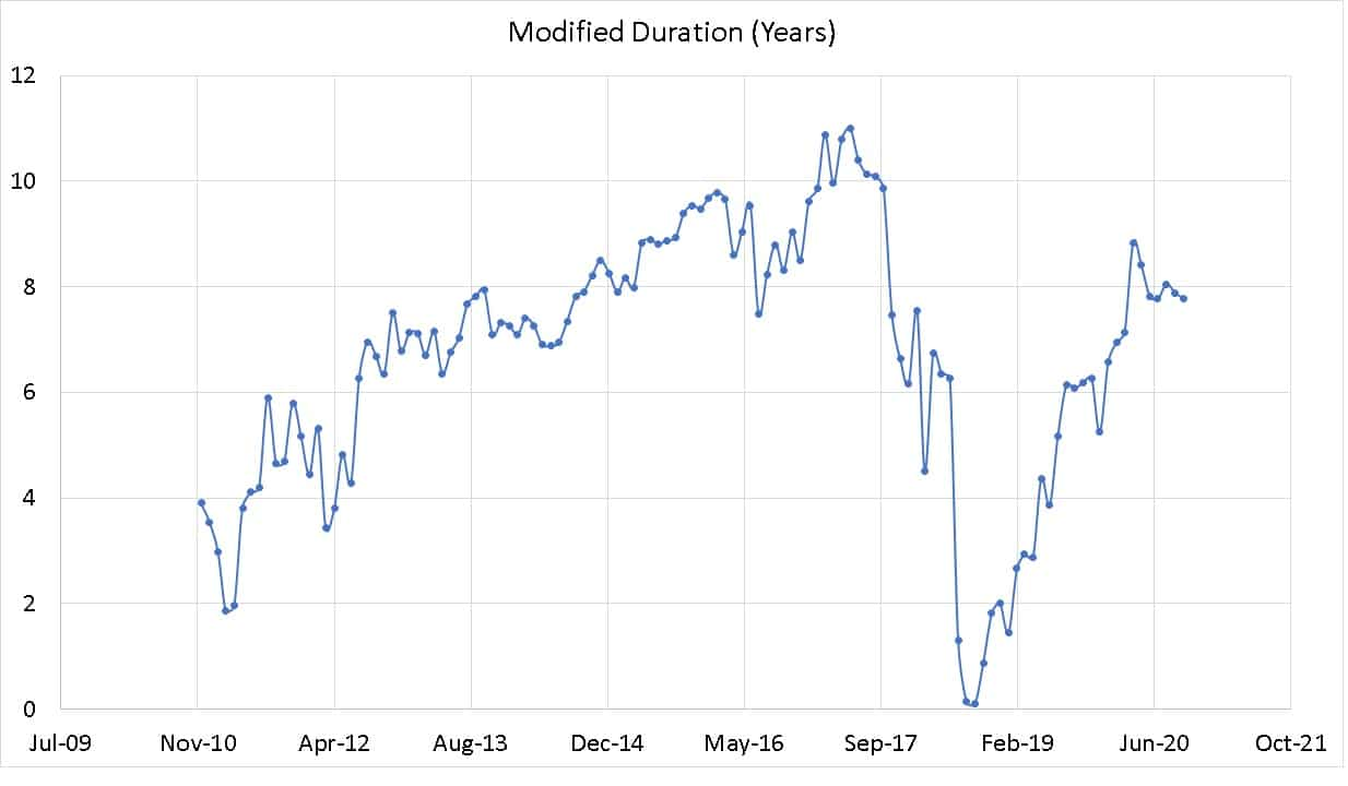 Modified duration history of ICICI Gilt Fund