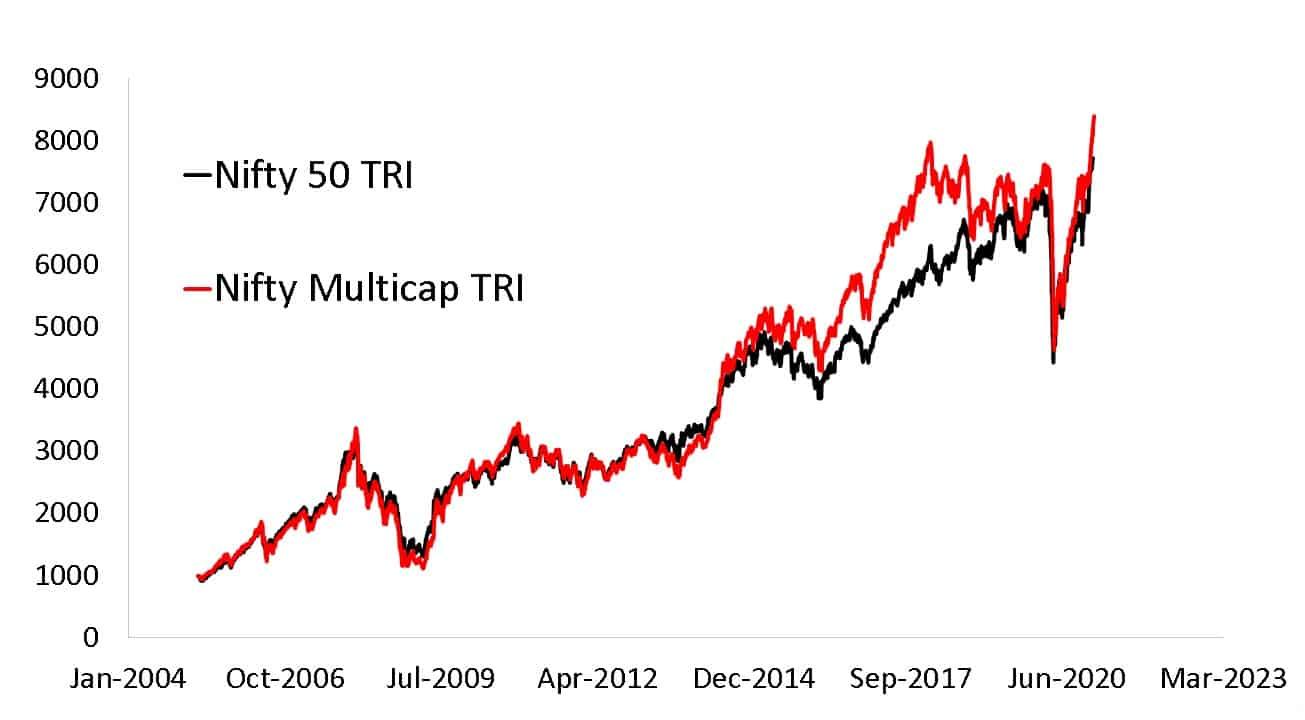 Nifty500 Multicap 50-25-25 TR Index vs NIfty 50 TRI Since 1st April 2005