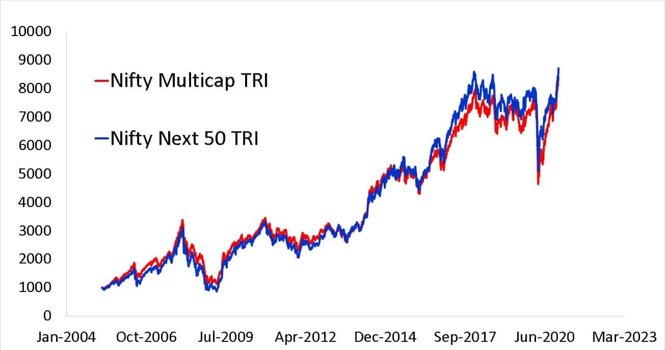 Nifty500 Multicap 50-25-25 TR Index vs NIfty Next 50 TRI Since 1st April 2005