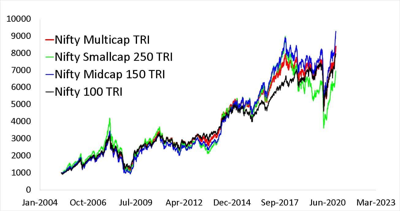 Nifty500 Multicap 50-25-25 TR Index vs NIftyMIdacap 150 TRI vs NIfty Small Cap 250 TRI vs Nifty 100 TRI Since 1st April 2005