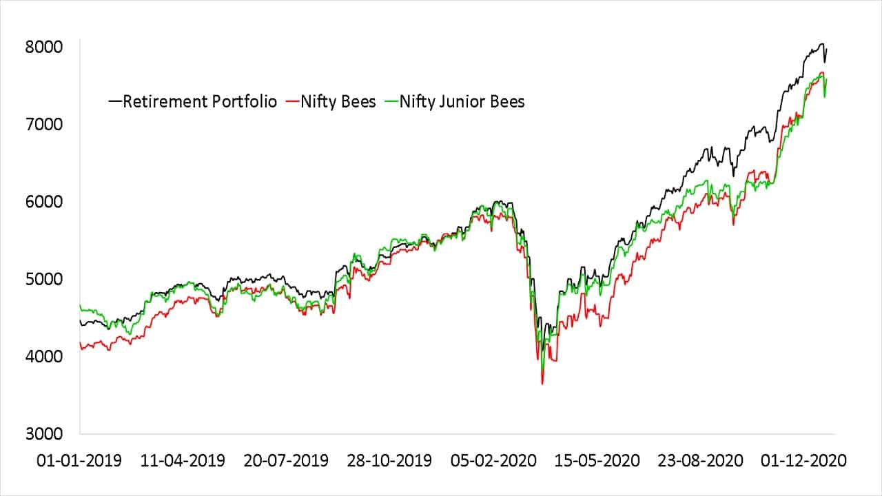 Normalized growth of my retirement porfolio compared with corresponding investments in Nifty Bees and Nifty Junior Bees ETFs (NAV) shown from 1st Jan 2019 to Dec 23rd 2020