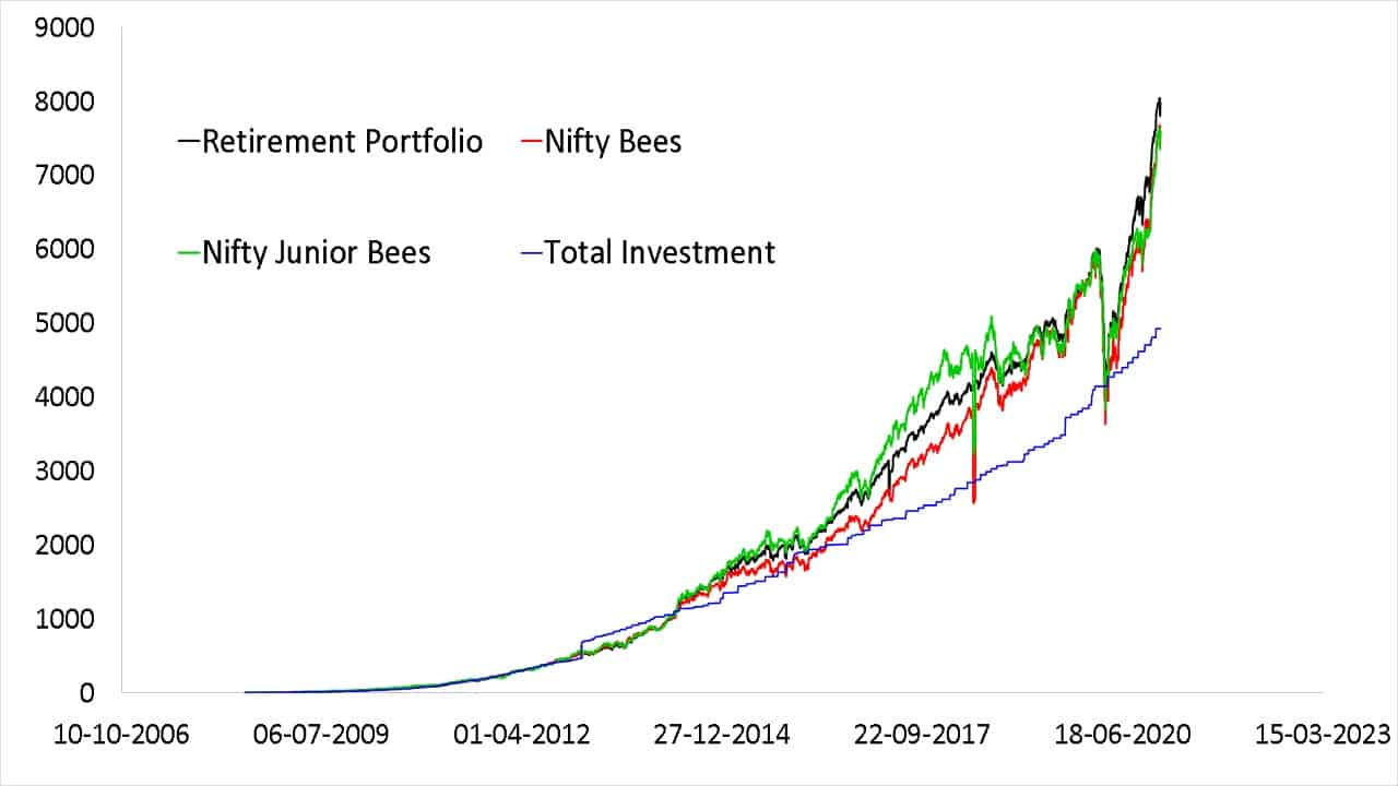 Normalized growth of my retirement portfolio with total investment made compared with corresponding investments in Nifty Bees and Nifty Junior Bees ETFs (NAV) shown from 16th June 2008 to Dec 23rd 2020