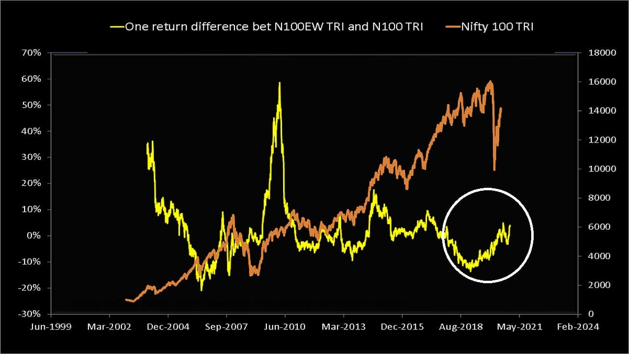 One-year rolling return difference between Nifty 100 Equal Weight TRI and Nifty 100 TRI