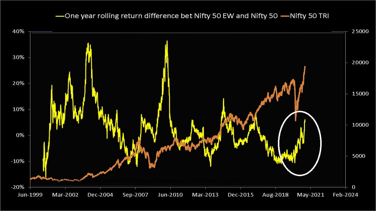 One-year rolling return difference between Nifty 50 Equal Weight TRI and Nifty 50 TRI