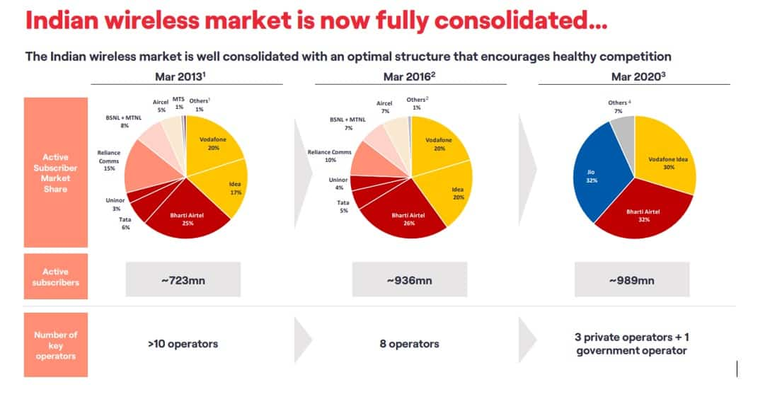 Overview of Indian wireless market market share from 2013 to 2020