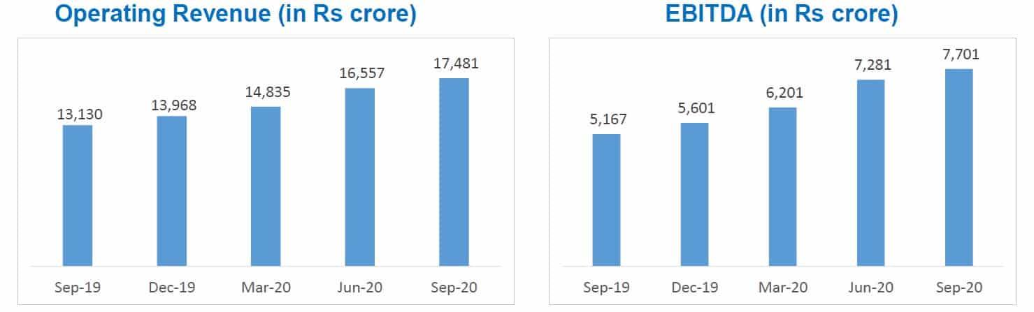 Reliance Jio Infocomm operating revenue and EBITDA