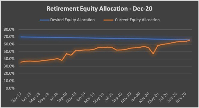 Retirement equity allocation from Nov-17 till date