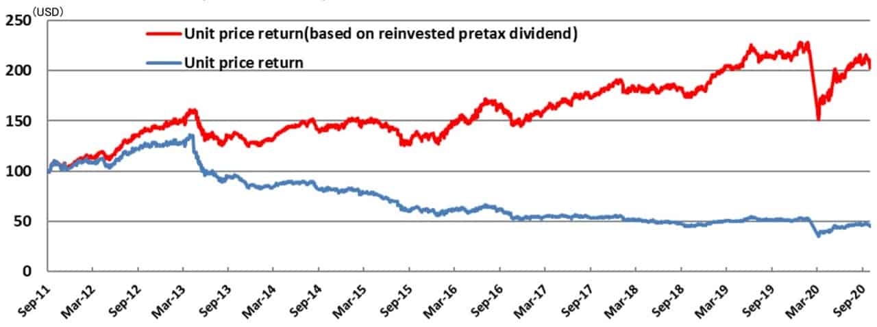 SMDAM Asia-Pacific REIT (ex. Japan) post-dividend NAV (blue) and with dividends reinvested (red). This is the underlying fund of Kotak International REIT FOF