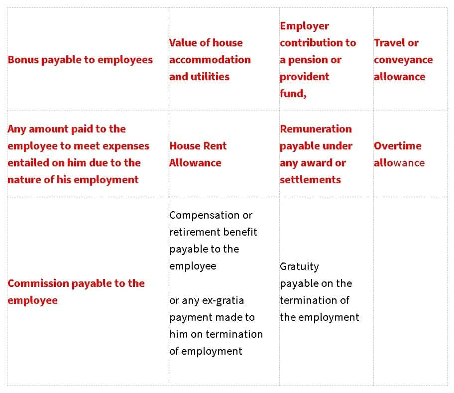 Table showing Components excluded in the wages in the New Wage Code