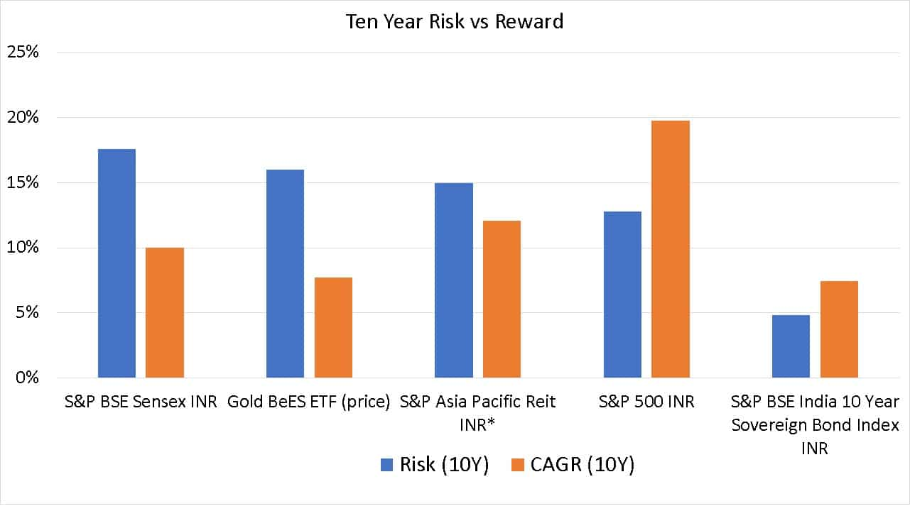 Ten year risk vs reward comparison of S&P BSE Sensex INR, S&P Asia Pacific Reit INR (estimated), S&P 500 INR, Gold BeES ETF (price) and S&P BSE India 10 Year Sovereign Bond Index INR