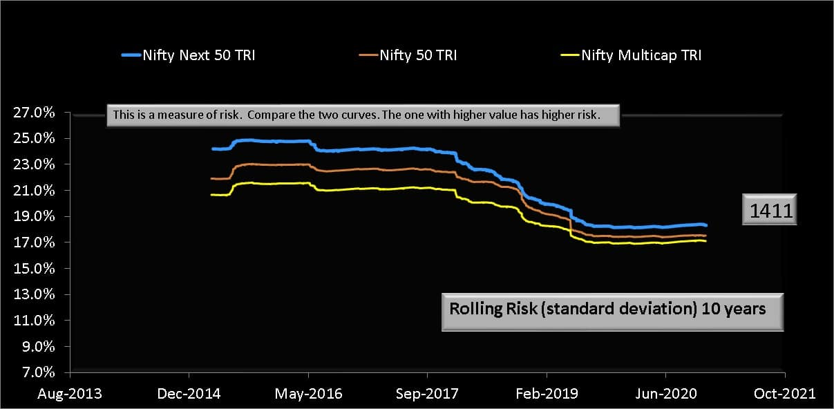 Ten year rolling risk (standard deviation) of Nifty500 Multicap 50-25-25 TRI with Nifty 50 TRI and Nifty Next 50 TRI