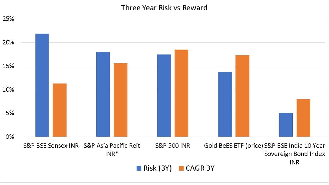 Three year risk vs reward comparison of S&P BSE Sensex INR, S&P Asia Pacific Reit INR (estimated), S&P 500 INR, Gold BeES ETF (price) and S&P BSE India 10 Year Sovereign Bond Index INR