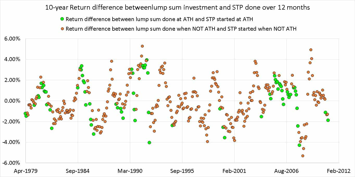 10-year Return difference between lump sum investment and STP done over 12 months