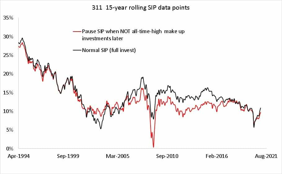 311 15-year SIP rolling return data points for paused SIP(when market is NOT at an all-time high with extra investment later(red) and normal SIP (black)