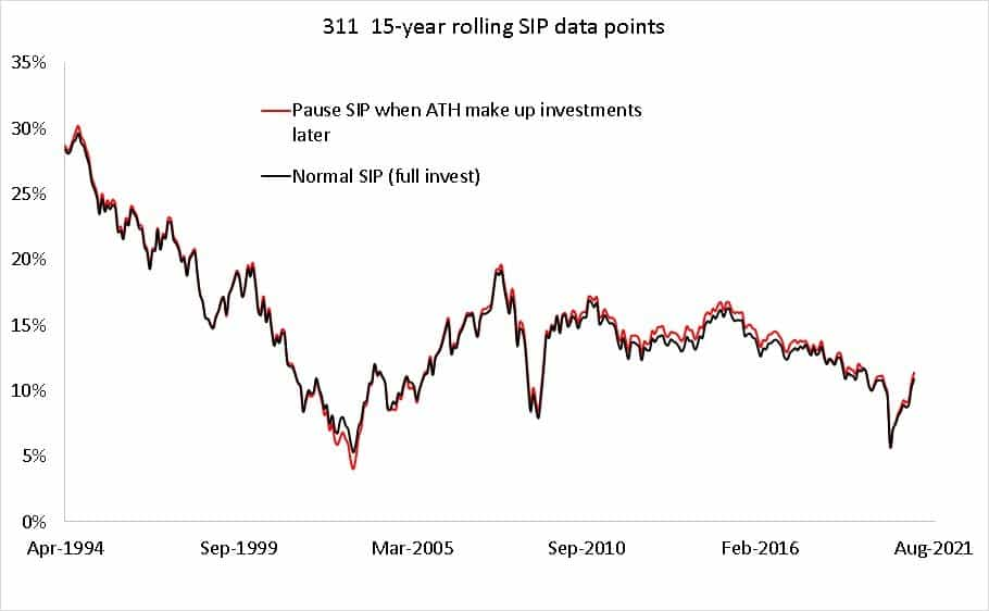 311 15-year SIp rolling return data points for paused SIP(when market is at an all-time high with extra investment later(red) and normal SIP (black)