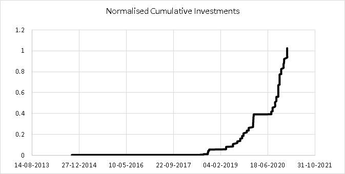 Cumulative investments made into my stock portfolio