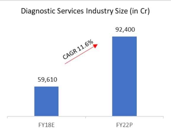 Diagnostic Services Industry Size in Crores