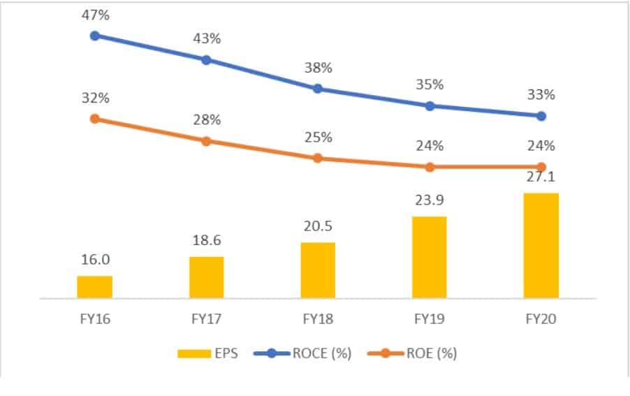 Dr LalPathLabs EPS ROCE and ROE from FY 16 to FY 20