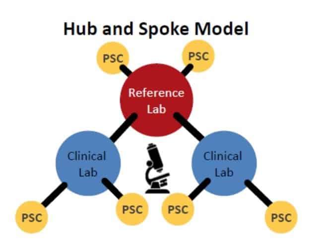 Dr LalPathLabs Hub and Spoke model