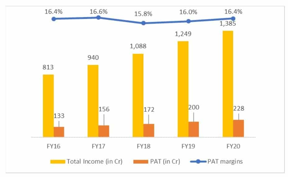 Dr LalPathLabs total income (crores) PAT (crores) and PAT margins