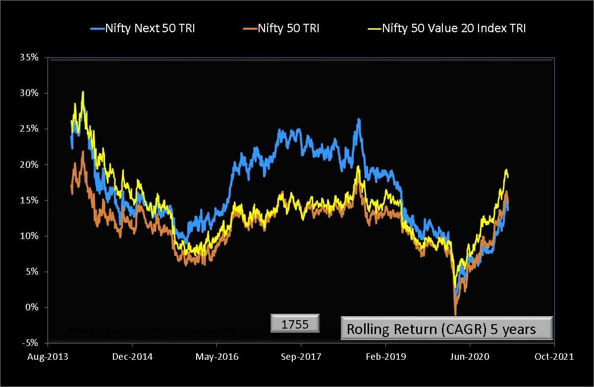 Five year rolling returns of Nifty 50 Value 20 Index TRI comapred with Nifty 50 TRI and Nifty Next 50 TRI