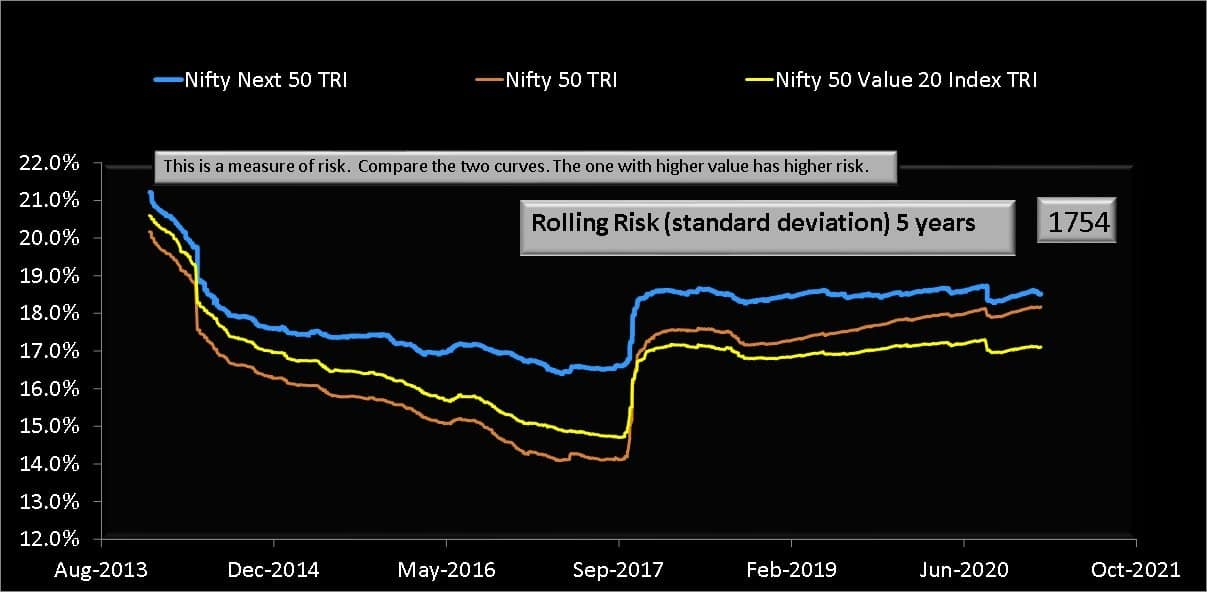 Five year rolling risk or standard deviation of Nifty 50 Value 20 Index TRI compared with Nifty 50 TRI and Nifty Next 50 TRI