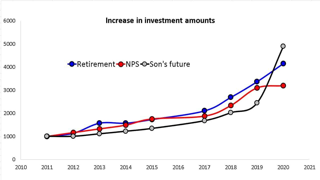 How the invested amount for retirement NPS and sons future portfolio have increased each year from 2011 to 2020