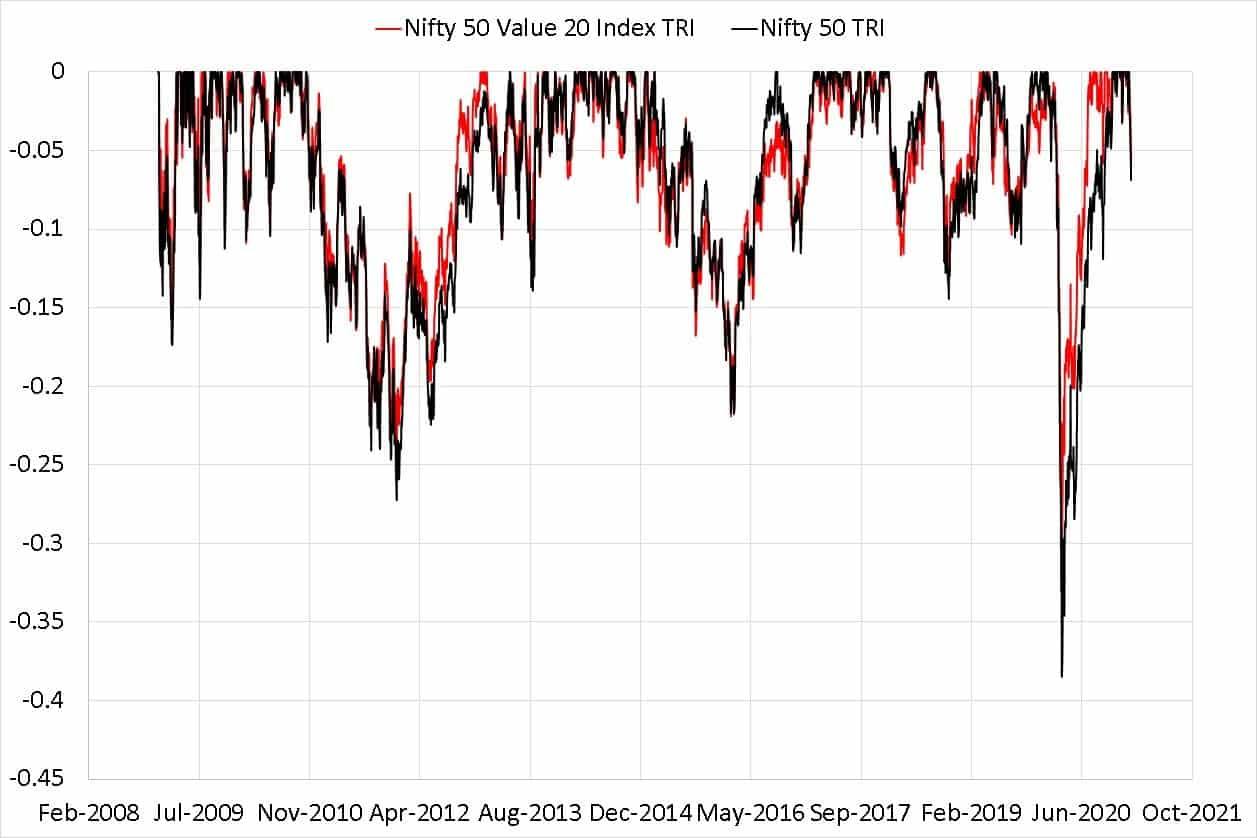 Max Drawdown of Nifty 50 Value 20 Index TRI compared with Nifty 50 TRI