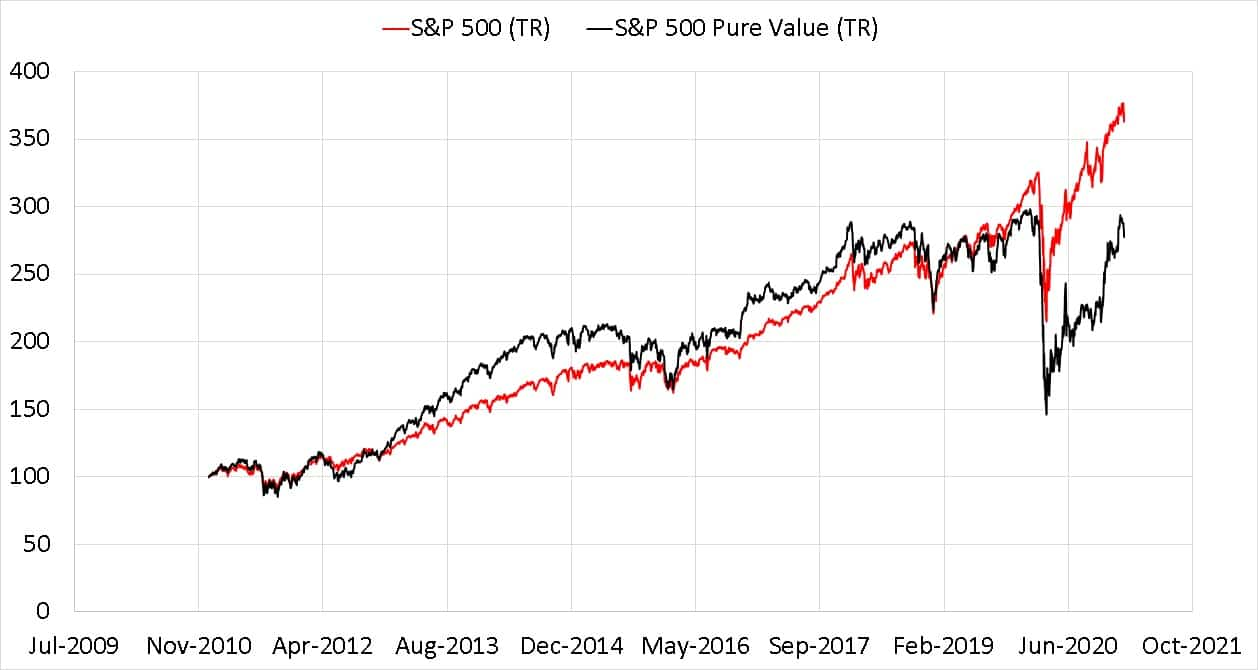 S and P 500 Pure Value TRI Index Compared With S and P 500 TR Index for the last ten years