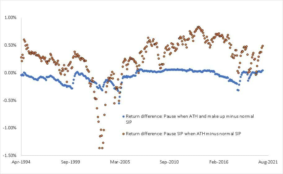Return difference between paused SIP(when market is at an all-time high with extra investment later) and normal SIP (blue) and return difference between paused SIP and normal SIP (orange)