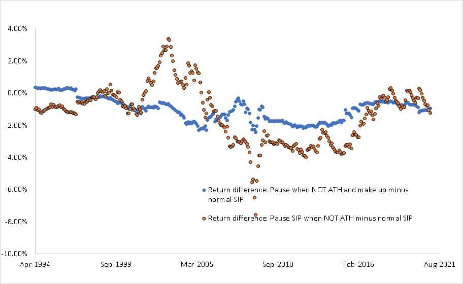Return difference between paused SIP(when market is NOT at an all-time high with extra investment later) and normal SIP (blue) and return difference between paused SIP (NOT all-time-high) and normal SIP (orange)