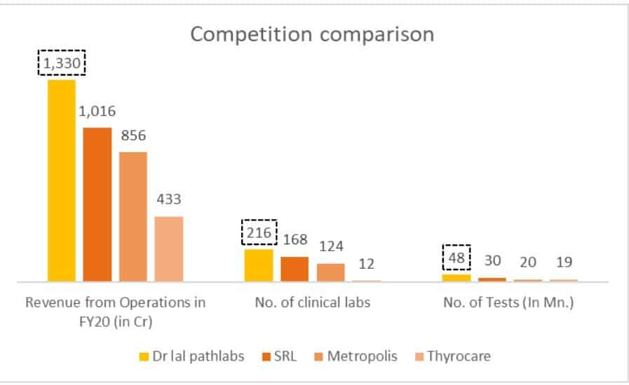 SRL vs Metropolis vs Thyrocare vs Dr LalPathLabs Revenue from operations no of clinical labs and no of tests