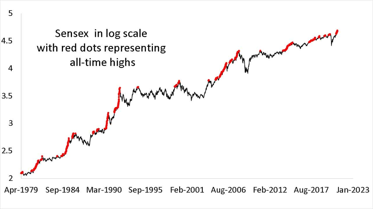 Sensex closing price in log scale with red dots representing all-time highs