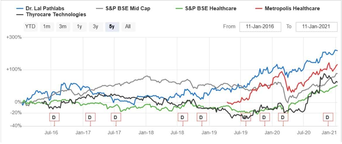 Share price of Dr LalPathLabs, BSE Midcap, BSE Healthcare, Metropolis Healthcare and Thyorcare Technologies
