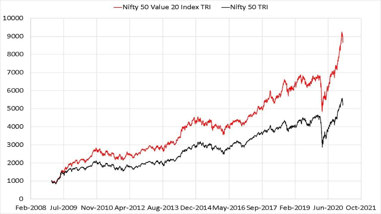 Since inception evolution of Nifty 50 Value 20 Index TRI compared with Nifty 50 TRI index