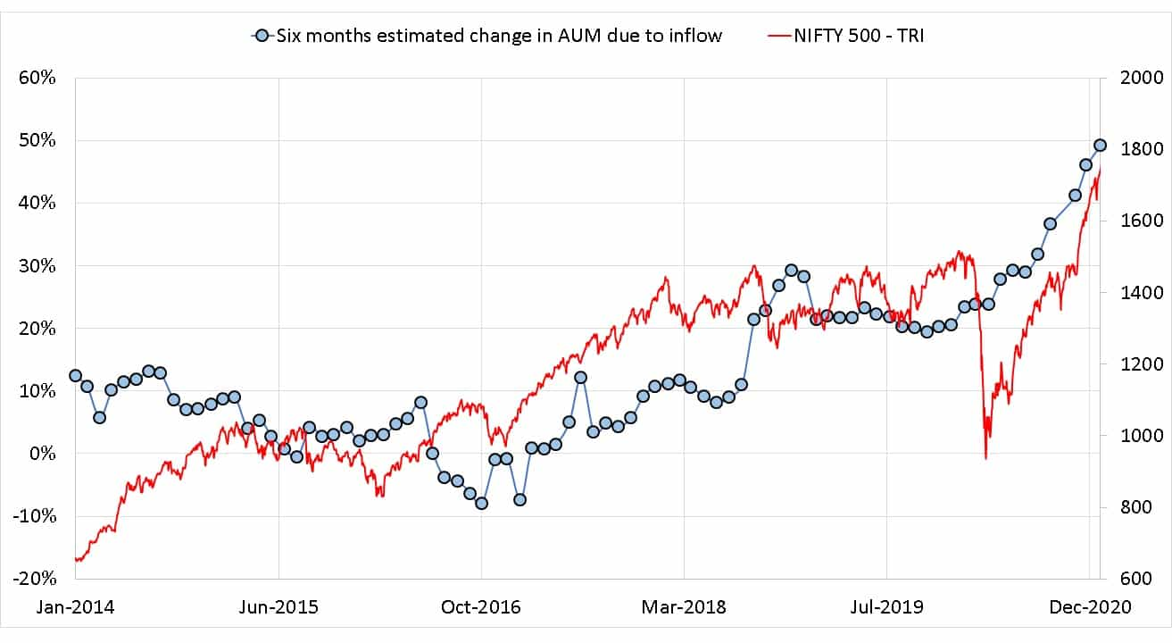 Six months estimated change in AUM due to inflow for Parag Parikh Flexi Cap Fund along with Nifty 500 TRI on the right axis