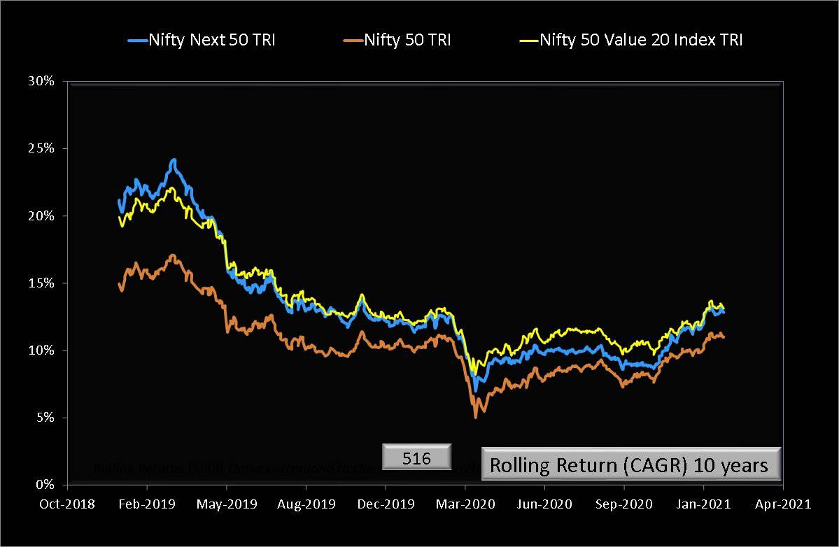 Ten year rolling returns of Nifty 50 Value 20 Index TRI compared with Nifty 50 TRI and Nifty Next 50 TRI