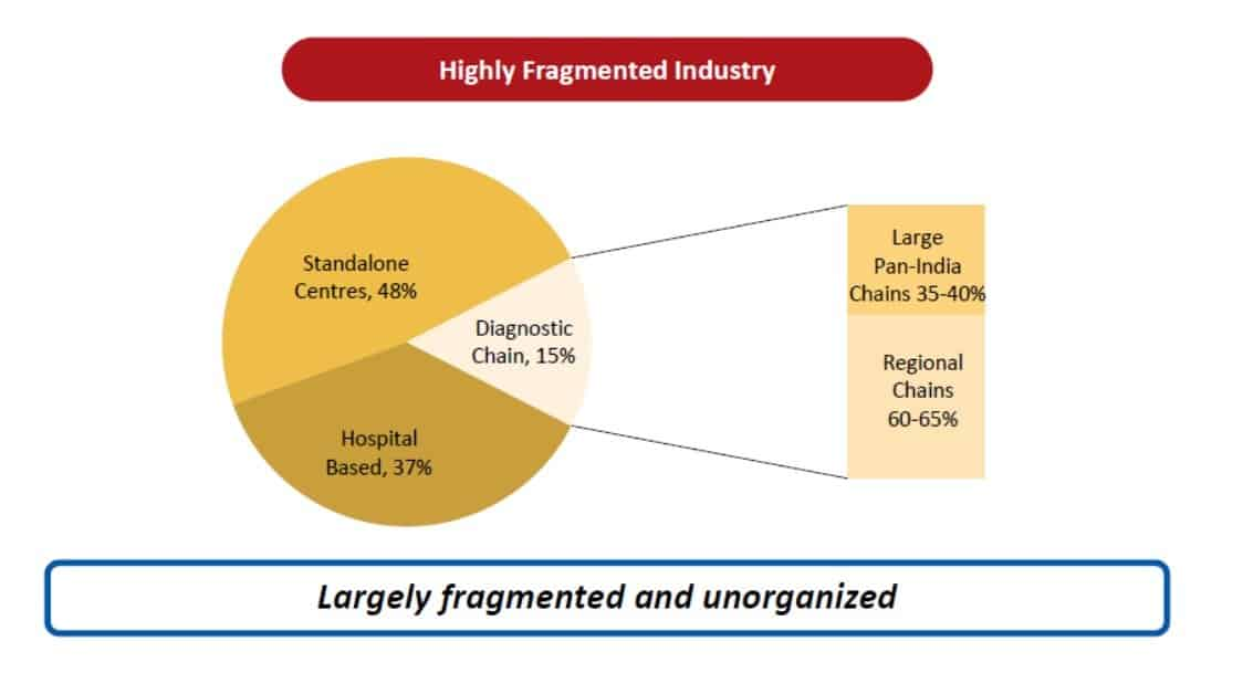 The nature of the diagnostic industry