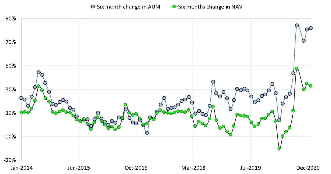 The six month change in AUM and NAV of Parag Parikh Flexicap Fund